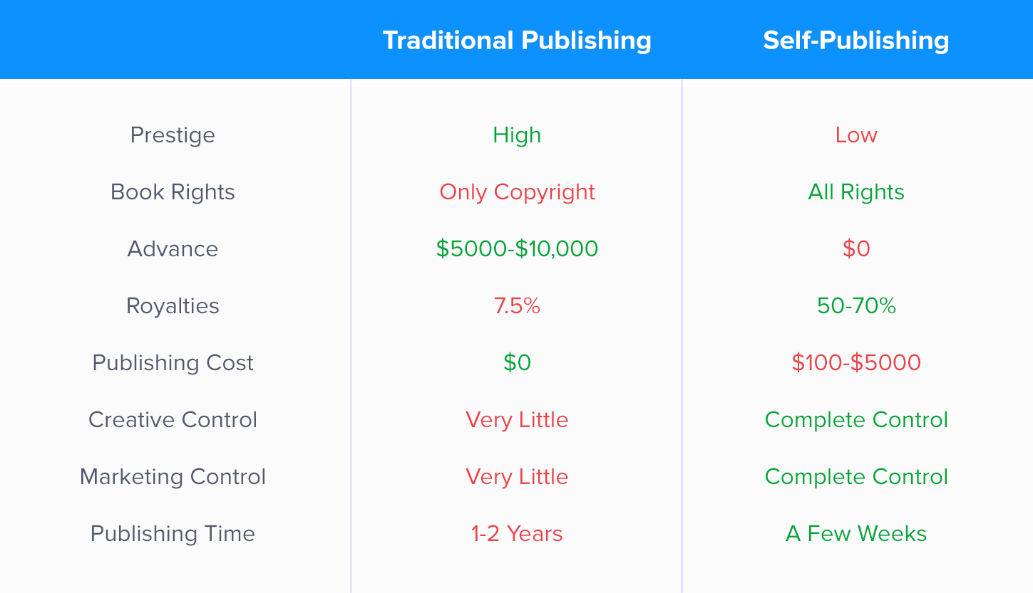A table comparing the pros and cons of traditional publishing versus self-publishing